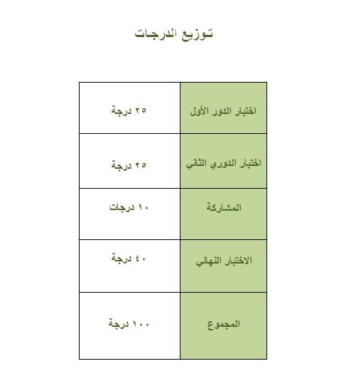 مريم ماجد أديب عنتابي توزيع الدرجات